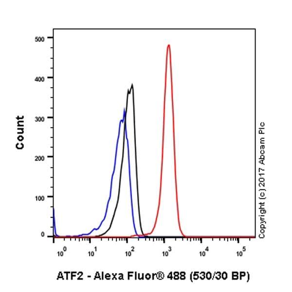 Flow Cytometry - Anti-ATF2 antibody [E243] (ab32160)