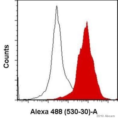 Flow Cytometry - Anti-Axin 2 antibody (ab32197)