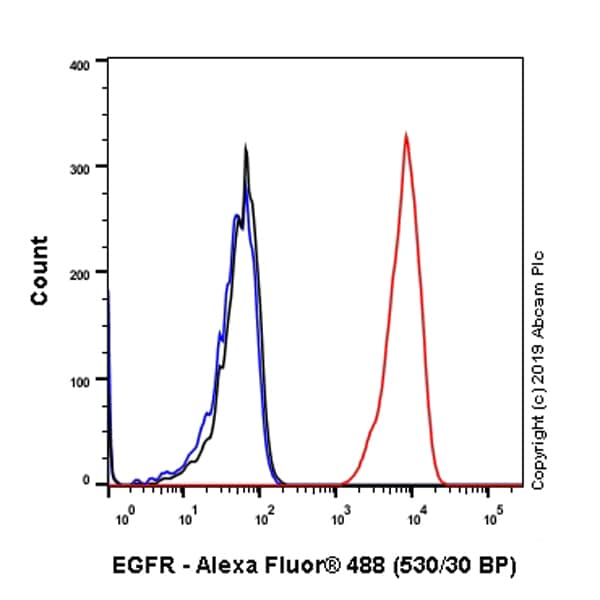 Flow Cytometry - Anti-EGFR antibody [E234] (ab32198)