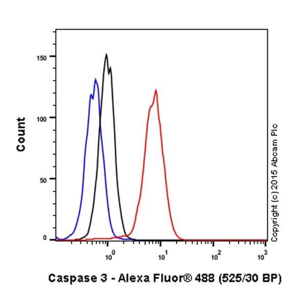 Flow Cytometry - Anti-Caspase-3 antibody [E87] (ab32351)