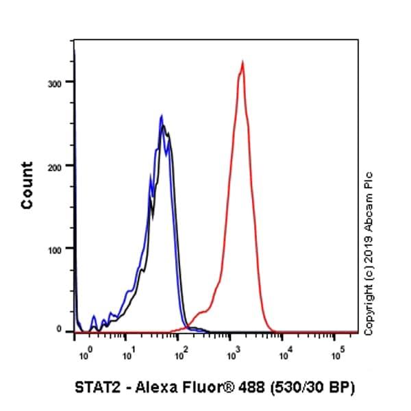 Flow Cytometry - Anti-STAT2 antibody [Y141] (ab32367)