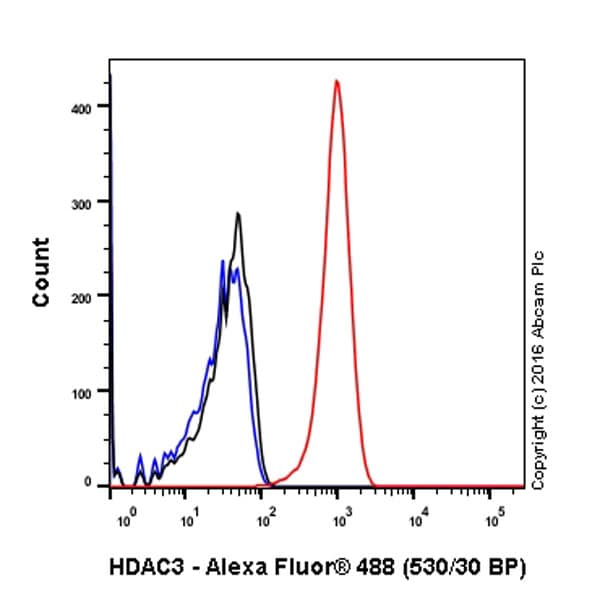 Flow Cytometry - Anti-HDAC3 antibody [Y415] (ab32369)