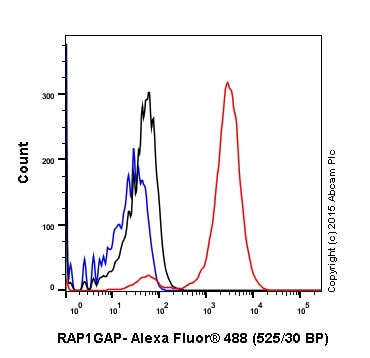 Flow Cytometry - Anti-RAP1GAP antibody [Y134] (ab32373)