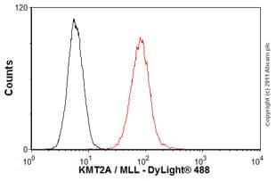 Flow Cytometry - Anti-KMT2A / MLL antibody [mmN4.4] (ab32400)