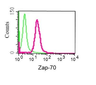 Flow Cytometry - Anti-ZAP70 antibody [YE291] (ab32429)