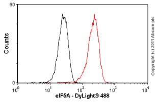 Flow Cytometry - Anti-eIF5A antibody [EP526Y] (ab32443)