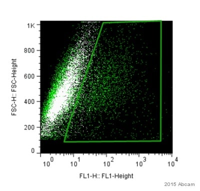 Flow Cytometry - Anti-MAP2 antibody (ab32454)