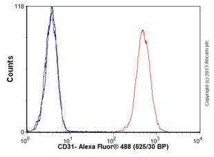 Flow Cytometry - Anti-CD31 antibody (ab32457)