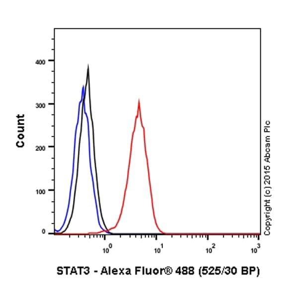 Flow Cytometry - Anti-STAT3 antibody [E121-21] - ChIP Grade (ab32500)