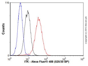 Flow Cytometry - Anti-ITK/EMT antibody [Y402] (ab32507)