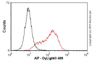 Flow Cytometry - Anti-AIF antibody [E20] - Mitochondrial Marker (ab32516)