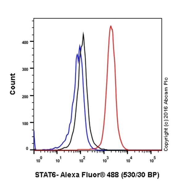 Flow Cytometry - Anti-STAT6 antibody [YE361] (ab32520)