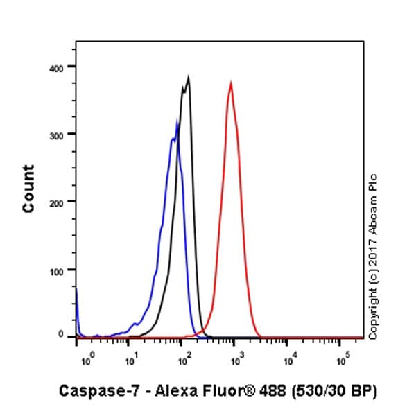 Flow Cytometry - Anti-Caspase-7 antibody [E22] (ab32522)