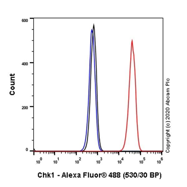 Flow Cytometry (Intracellular) - Anti-Chk1 antibody [E250] (ab32531)