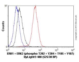 Flow Cytometry - Anti-Erk1 (pT202/pY204) + Erk2 (pT185/pY187) antibody [E337] (ab32538)