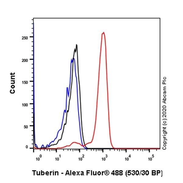 Flow Cytometry - Anti-Tuberin antibody [Y320] (ab32554)