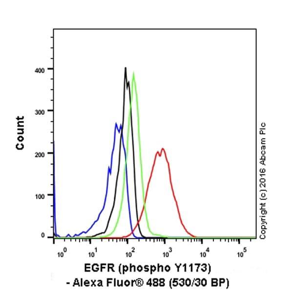 Flow Cytometry - Anti-EGFR (phospho Y1173) antibody [E124] (ab32578)