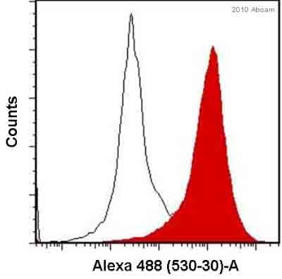 Flow Cytometry - Anti-VE Cadherin antibody - Intercellular Junction Marker (ab33168)