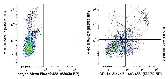 Flow Cytometry - Alexa Fluor® 488 Anti-CD11c antibody [N418] (ab33503)