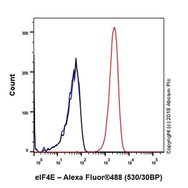 Flow Cytometry - Anti-eIF4E antibody [Y449] (ab33768)
