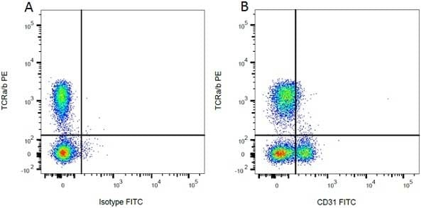 Flow Cytometry - Anti-CD31 antibody [TLD-3A12] (FITC) (ab33858)