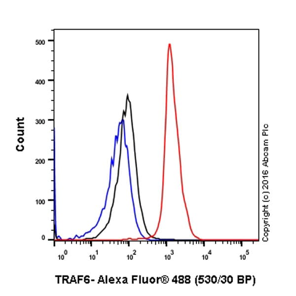Flow Cytometry - Anti-TRAF6 antibody [EP591Y] (ab33915)