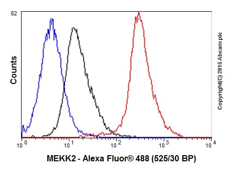 Flow Cytometry - Anti-MEKK2 antibody [EP626Y] (ab33918)