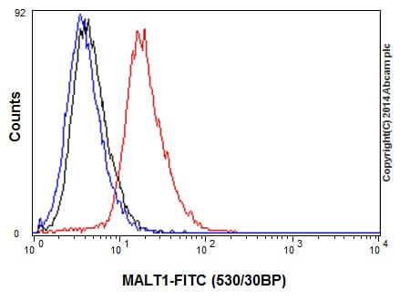 Flow Cytometry - Anti-MALT1/MLT antibody [EP603Y] (ab33921)