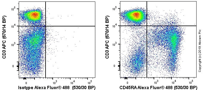 Flow Cytometry - Anti-CD45RA antibody [MRC OX-33] (ab33933)