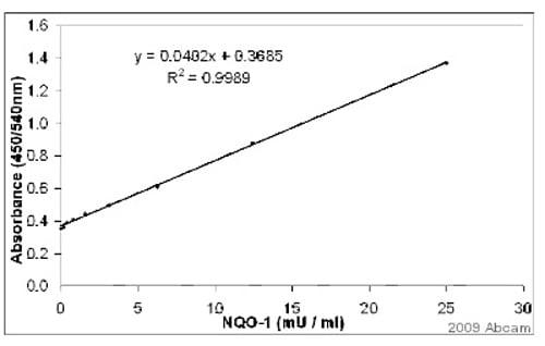 Sandwich ELISA - Anti-NQO1 antibody (ab34173)