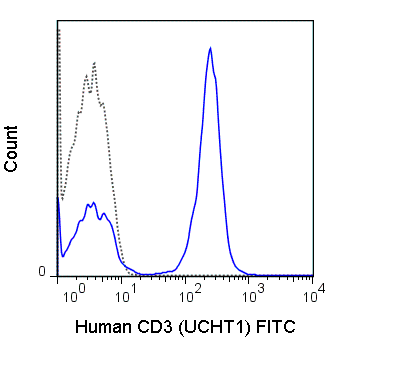 Flow Cytometry - Anti-CD3 antibody [UCHT1] (FITC) (ab34275)