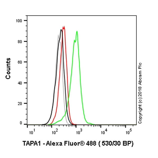 Flow Cytometry - Anti-CD81 antibody [1D6] - Low endotoxin, Azide free (ab35026)