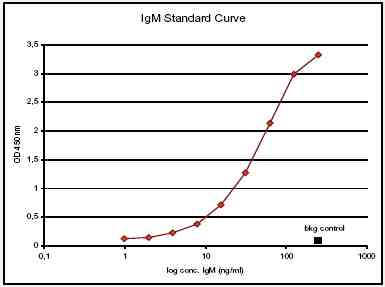 ELISA - Anti-IgM Affibody® Molecule (ab36088)