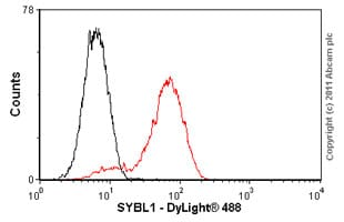 Flow Cytometry - Anti-SYBL1/VAMP-7 antibody [158.2] (ab36195)
