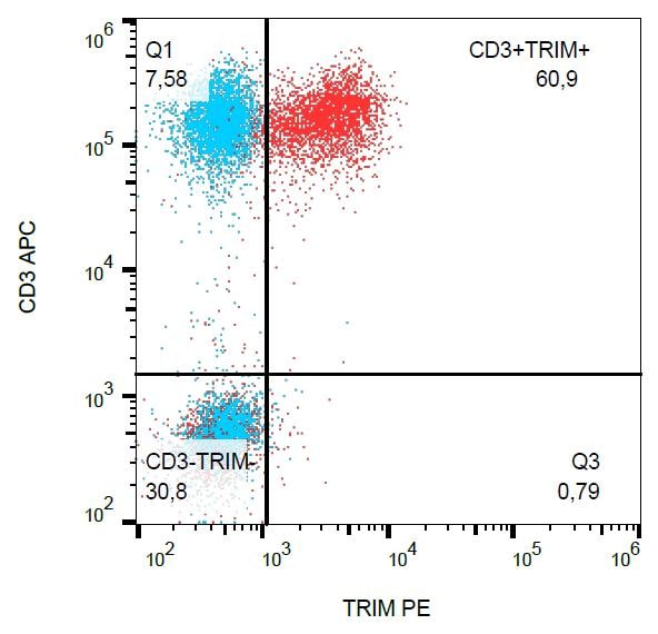 Flow Cytometry - Anti-TRIM antibody [TRIM-04] (Phycoerythrin) (ab36414)