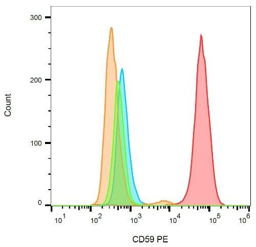 Flow Cytometry - PE Anti-CD59 antibody [MEM-43] (ab36421)