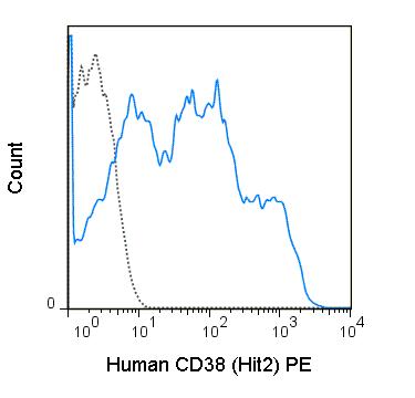Flow Cytometry - Anti-CD38 antibody [HIT2] (Phycoerythrin) (ab36422)