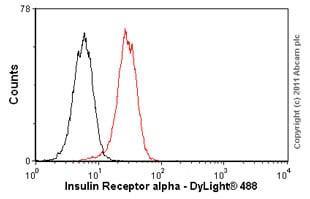 Flow Cytometry - Anti-Insulin Receptor alpha antibody [83-7] (ab36550)