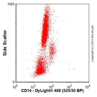 Flow Cytometry - Anti-CD14 antibody [5A3B11B5] (ab36595)