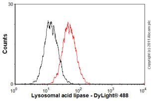 Flow Cytometry - Anti-Lysosomal acid lipase/LAL antibody [9G7F12] (ab36597)