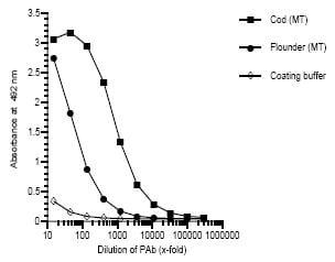 ELISA - Anti-Metallothionein antibody (ab36882)