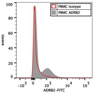 Flow Cytometry - Rabbit IgG, polyclonal - Isotype Control (ab37415)