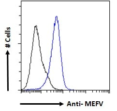 Flow Cytometry - Anti-Pyrin antibody (ab39987)