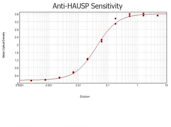 ELISA - Anti-HAUSP / USP7 antibody (ab4080)