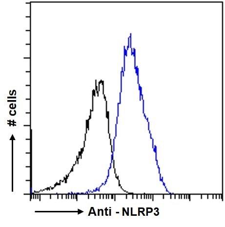 Flow Cytometry (Intracellular) - Anti-NLRP3 antibody (ab4207)