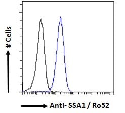 Flow Cytometry - Anti-TRIM21/SS-A antibody (ab4369)
