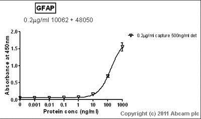 Sandwich ELISA - Anti-GFAP antibody [2A5] (ab4648)