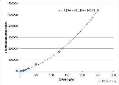 ELISA - Anti-GFAP antibody (ab4674)