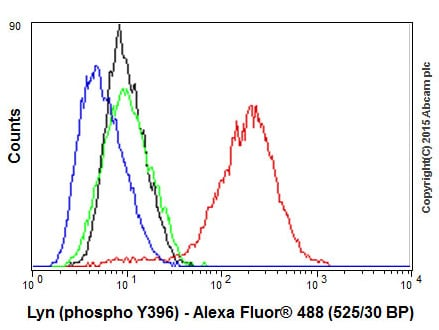 Flow Cytometry - Anti-SRC Family (phospho Y418) antibody [EP503Y] (ab40660)