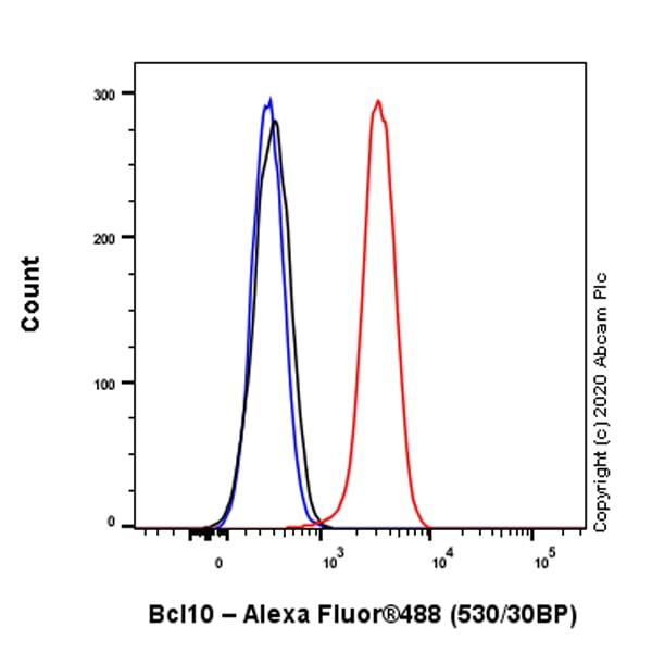 Flow Cytometry (Intracellular) - Anti-Bcl10 antibody [ep605y] (ab40752)